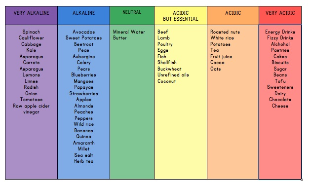 List Of Acid And Alkaline Forming Foods